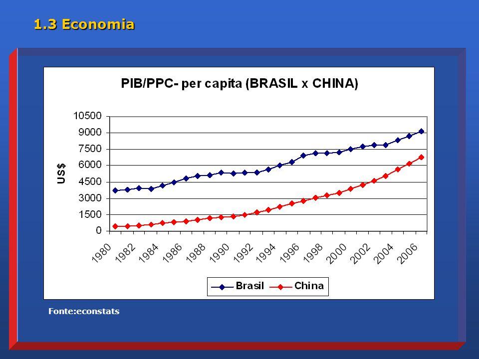 1.3 Economia Fonte:econstats