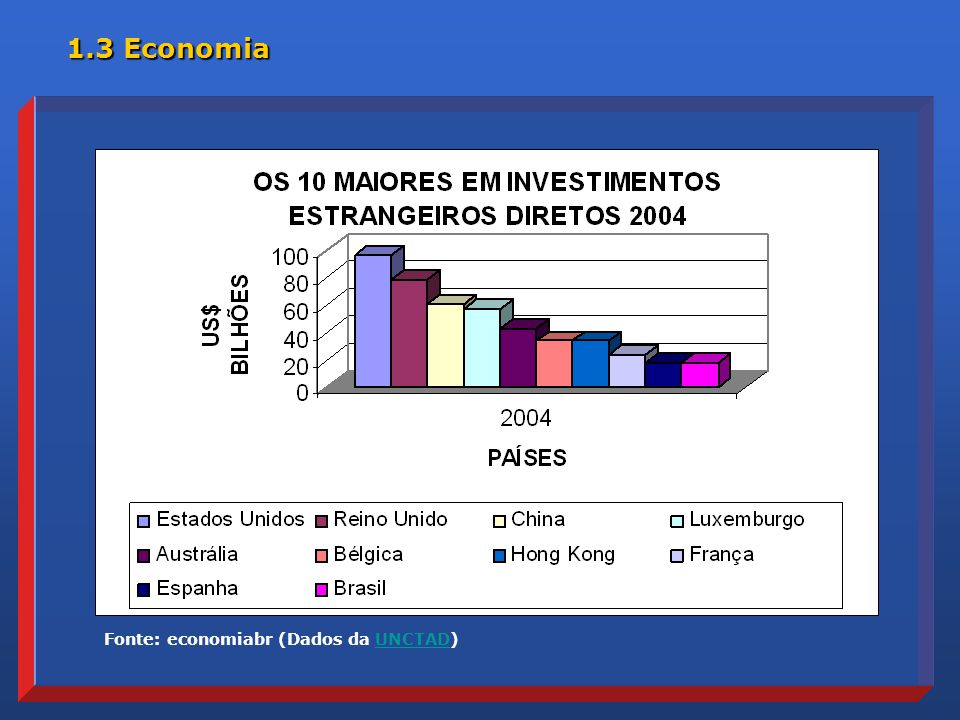 1.3 Economia Fonte: economiabr (Dados da UNCTAD)