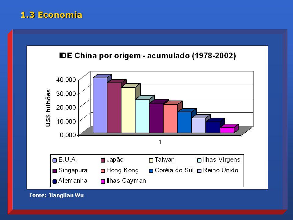1.3 Economia Fonte: Jianglian Wu