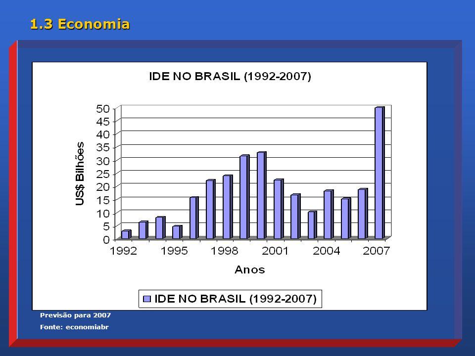 1.3 Economia Previsão para 2007 Fonte: economiabr