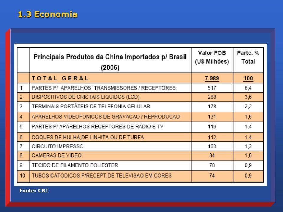 1.3 Economia Fonte: CNI