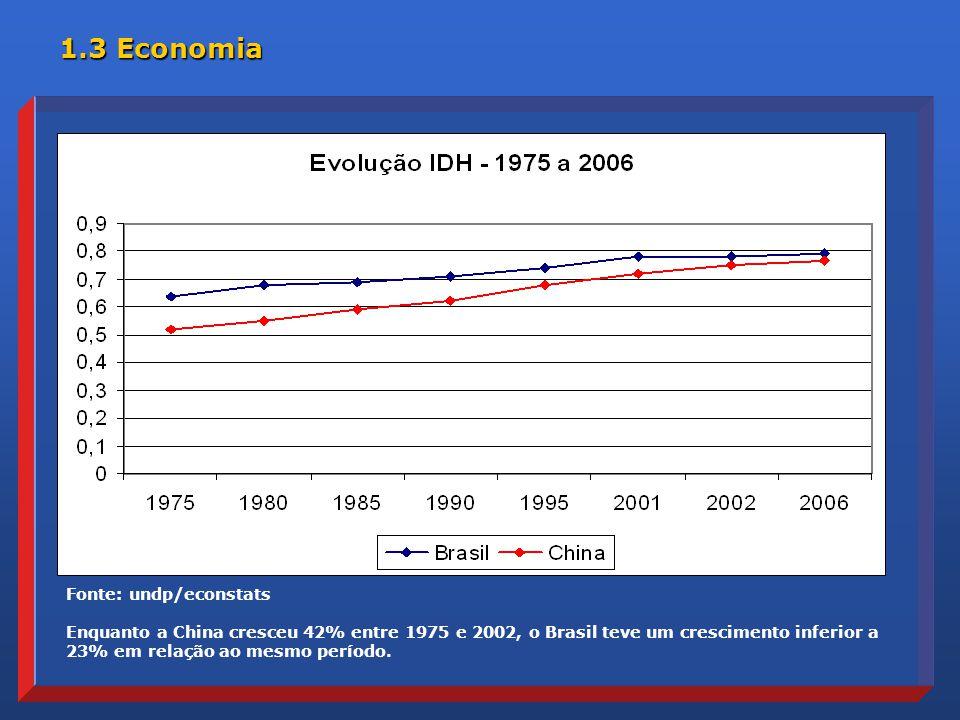 1.3 Economia Fonte: undp/econstats