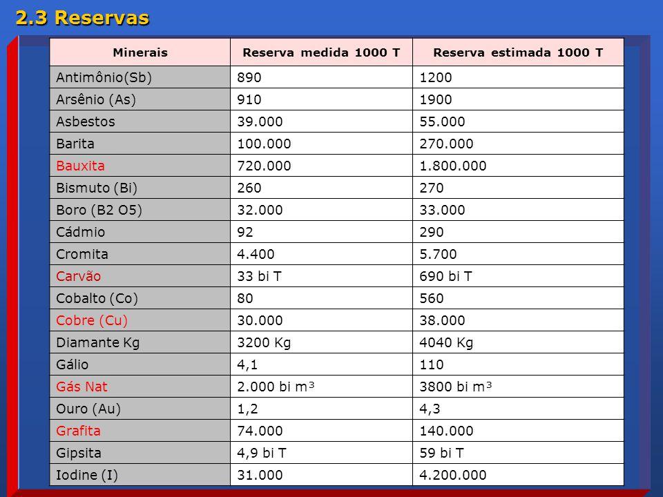 2.3 Reservas Antimônio(Sb) 890 1200 Arsênio (As) 910 1900 Asbestos