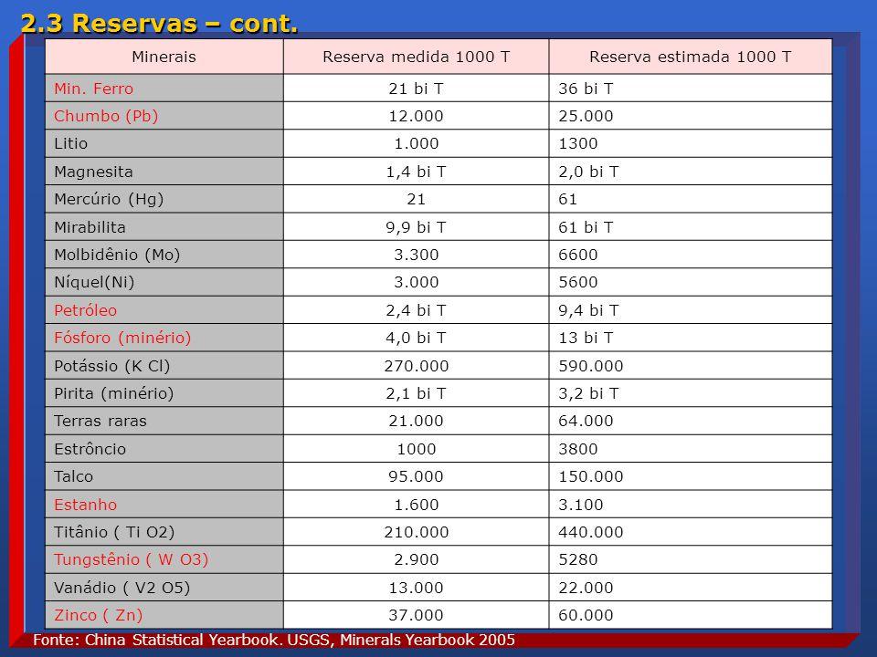 2.3 Reservas – cont. Minerais Reserva medida 1000 T