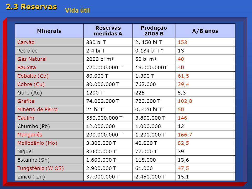 2.3 Reservas Vida útil Minerais Reservas medidas A Produção 2005 B