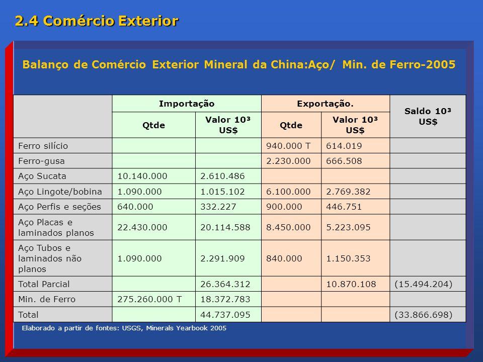 2.4 Comércio Exterior Balanço de Comércio Exterior Mineral da China:Aço/ Min. de Ferro-2005. Importação.