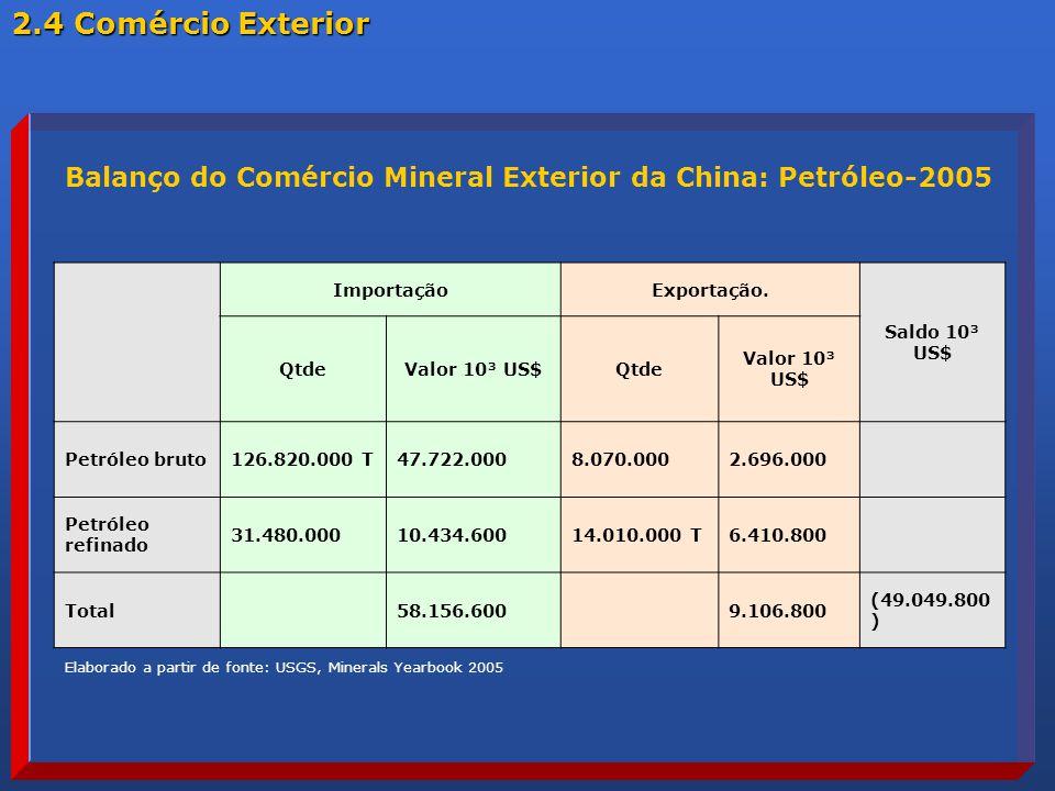 2.4 Comércio Exterior Balanço do Comércio Mineral Exterior da China: Petróleo-2005. Importação. Exportação.