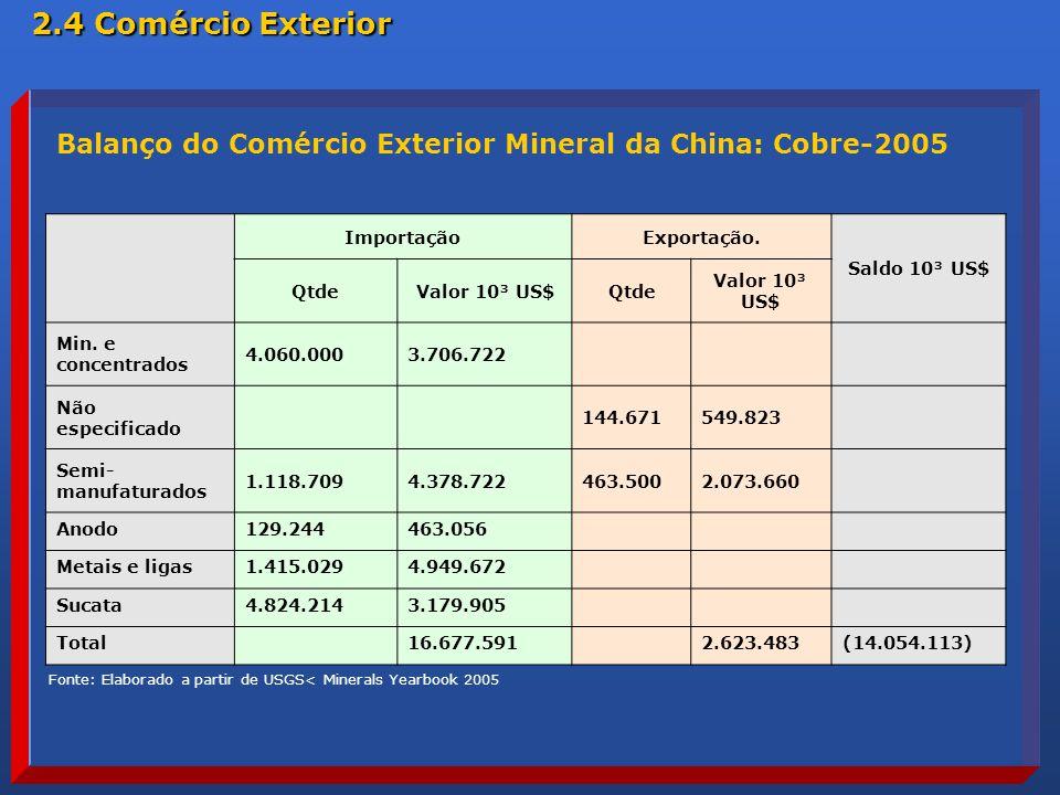 2.4 Comércio Exterior Balanço do Comércio Exterior Mineral da China: Cobre-2005. Importação. Exportação.