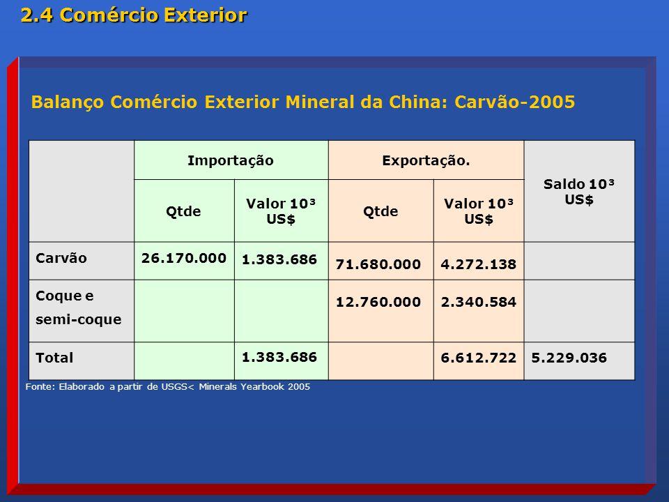 Balanço Comércio Exterior Mineral da China: Carvão-2005