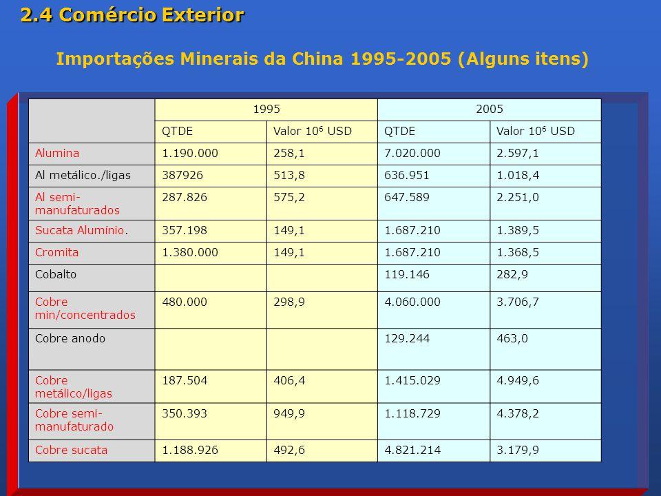 2.4 Comércio Exterior Importações Minerais da China 1995-2005 (Alguns itens) 1995. 2005. QTDE. Valor 106 USD.