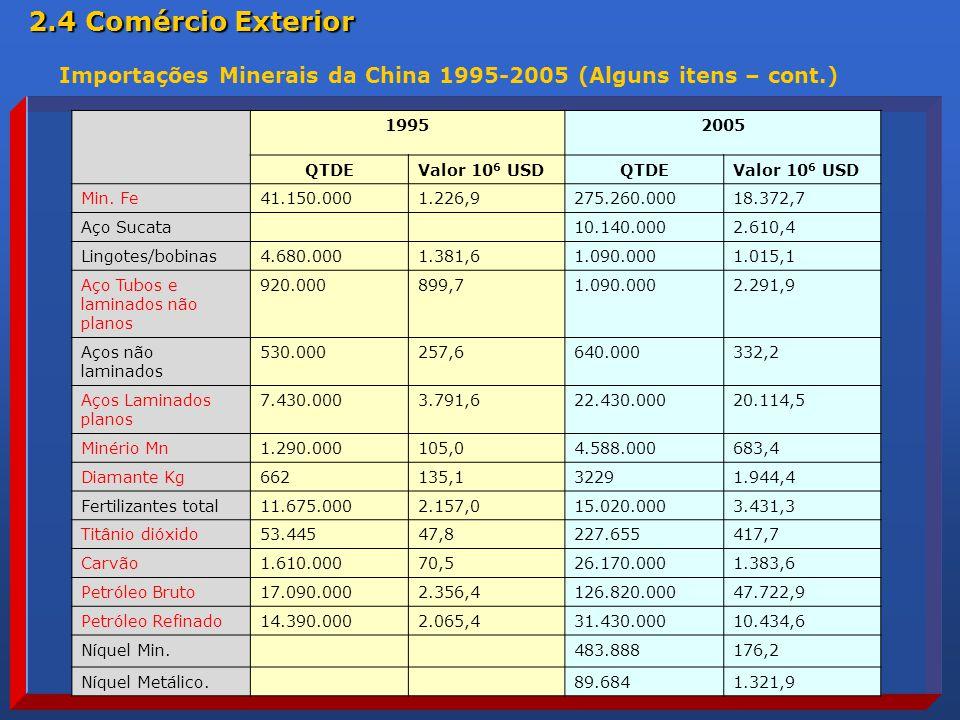 2.4 Comércio Exterior Importações Minerais da China 1995-2005 (Alguns itens – cont.) 1995. 2005. QTDE.