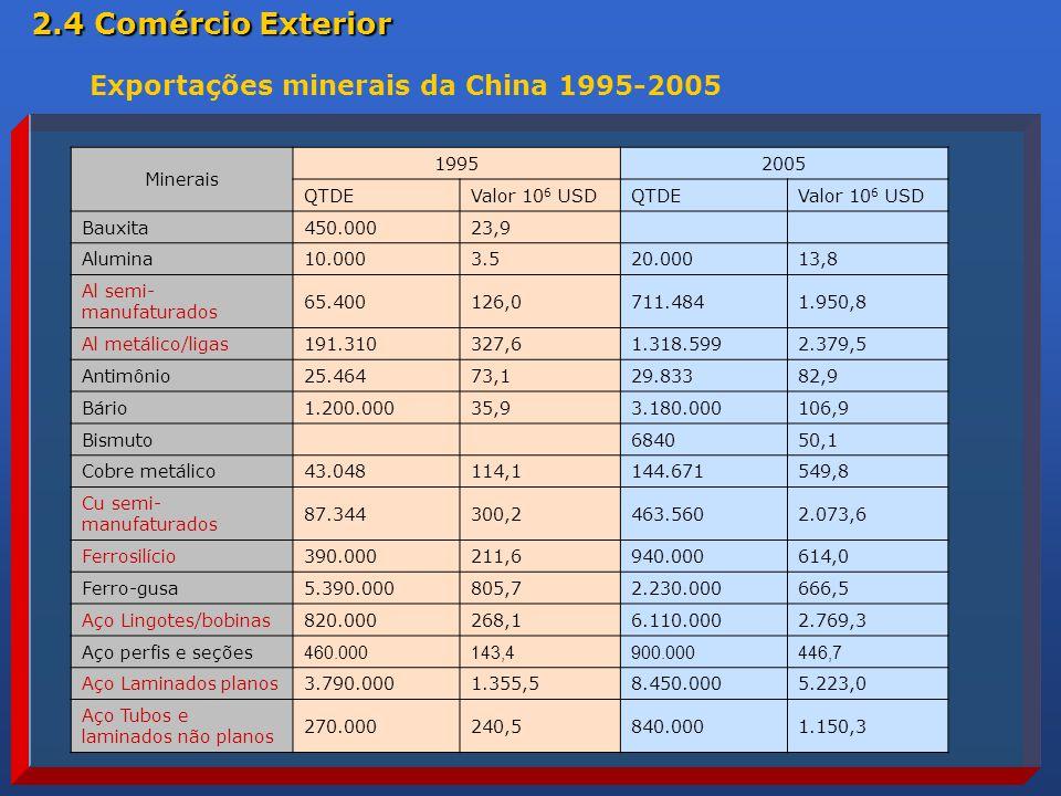 2.4 Comércio Exterior Exportações minerais da China 1995-2005 Minerais