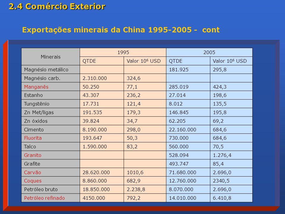 2.4 Comércio Exterior Exportações minerais da China 1995-2005 - cont