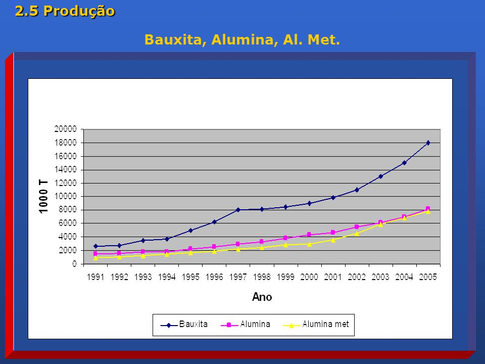 2.5 Produção Bauxita, Alumina, Al. Met.