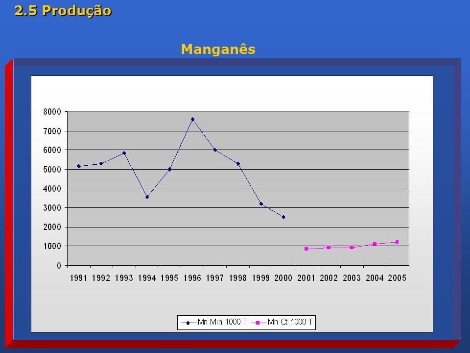 2.5 Produção Manganês