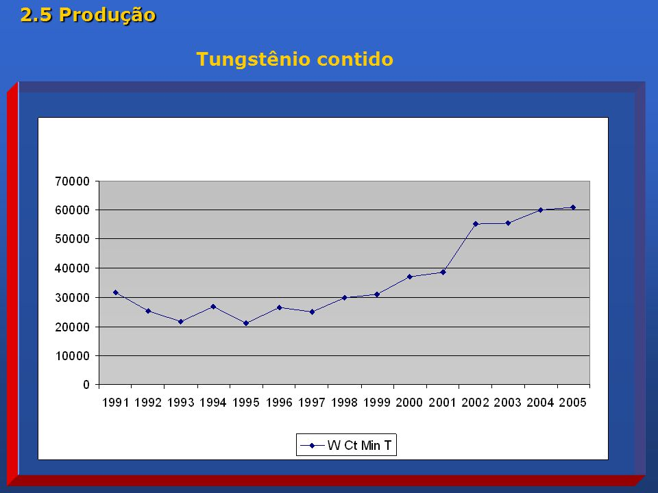 2.5 Produção Tungstênio contido