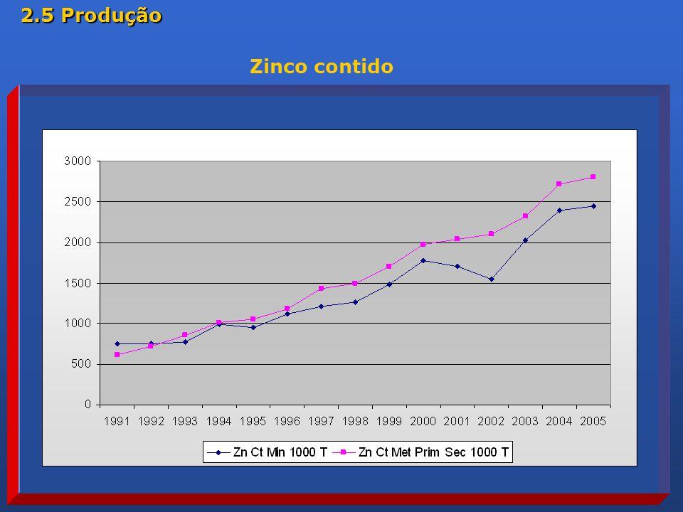 2.5 Produção Zinco contido