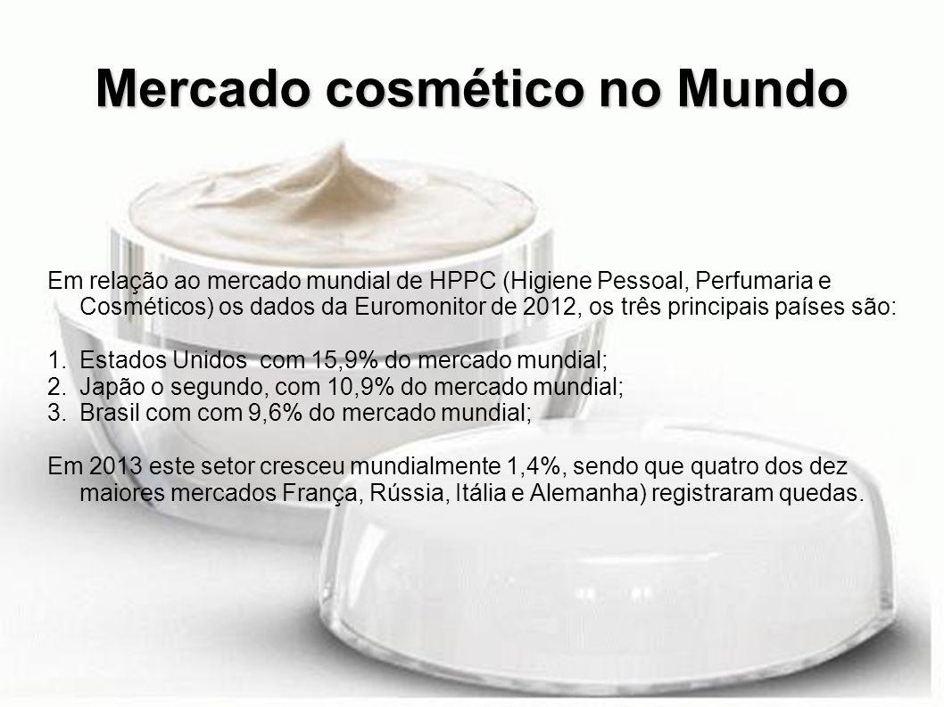 Mercado cosmético no Mundo