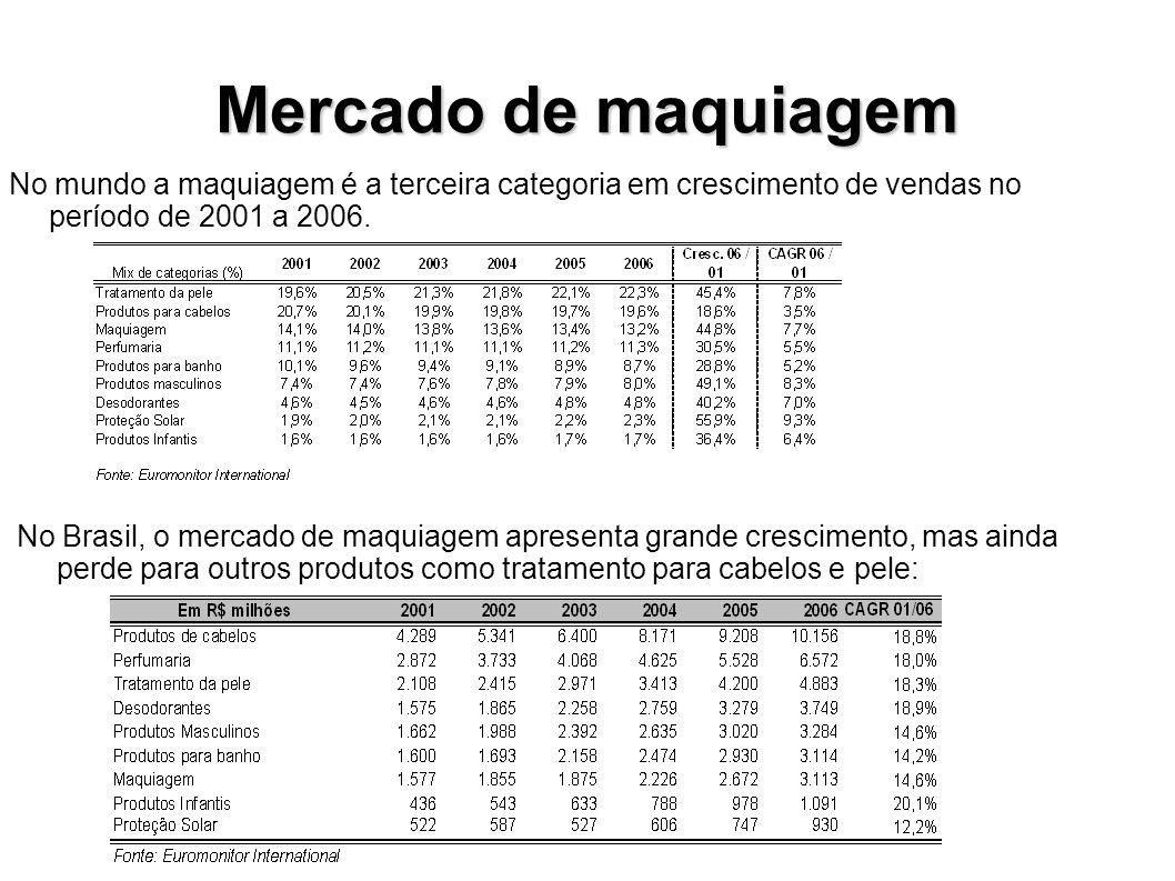 Mercado de maquiagem No mundo a maquiagem é a terceira categoria em crescimento de vendas no período de 2001 a 2006.