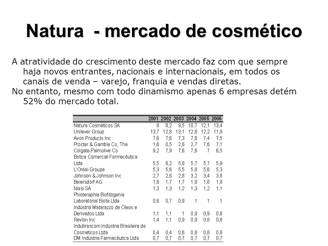 Natura - mercado de cosmético
