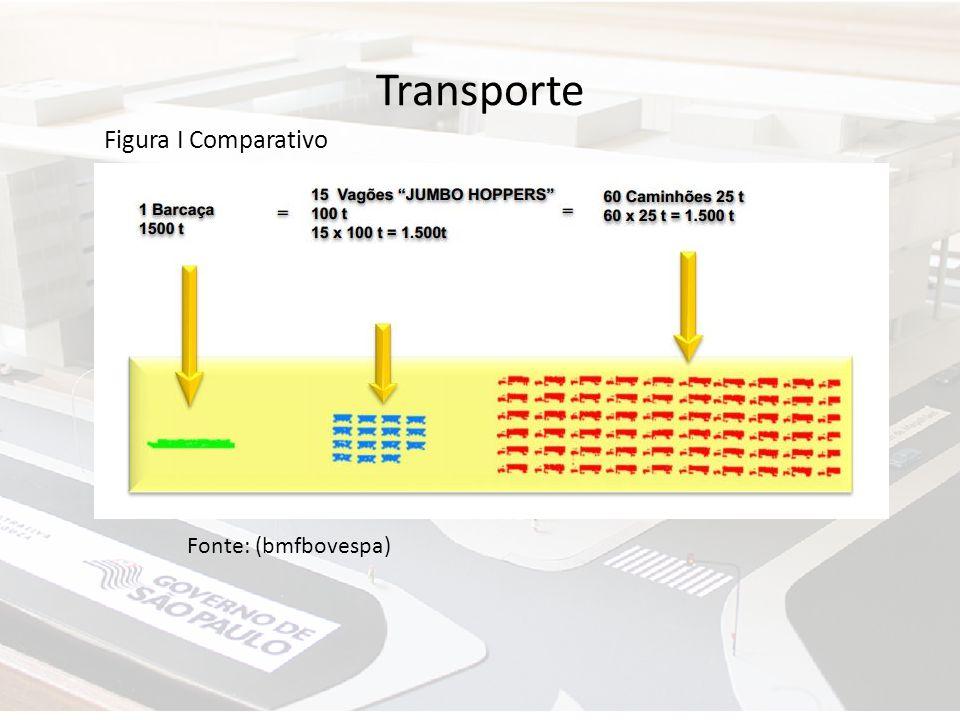Transporte Figura I Comparativo Fonte: (bmfbovespa)