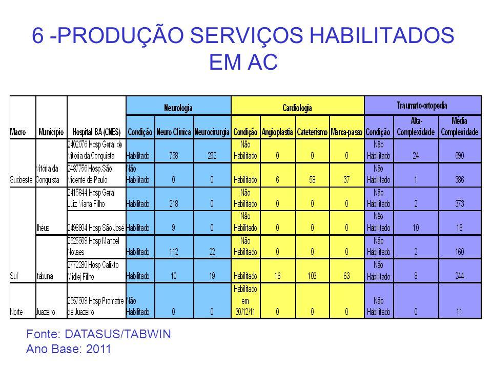 6 -PRODUÇÃO SERVIÇOS HABILITADOS EM AC