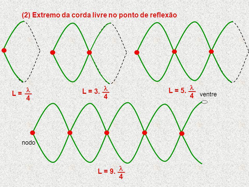 (2) Extremo da corda livre no ponto de reflexão