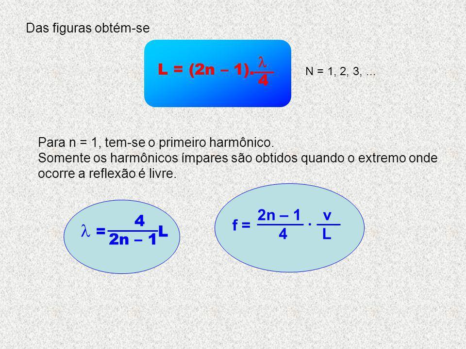 Das figuras obtém-se L = (2n – 1).  4. N = 1, 2, 3, ... Para n = 1, tem-se o primeiro harmônico.