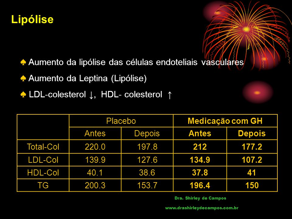 Lipólise ♠ Aumento da lipólise das células endoteliais vasculares