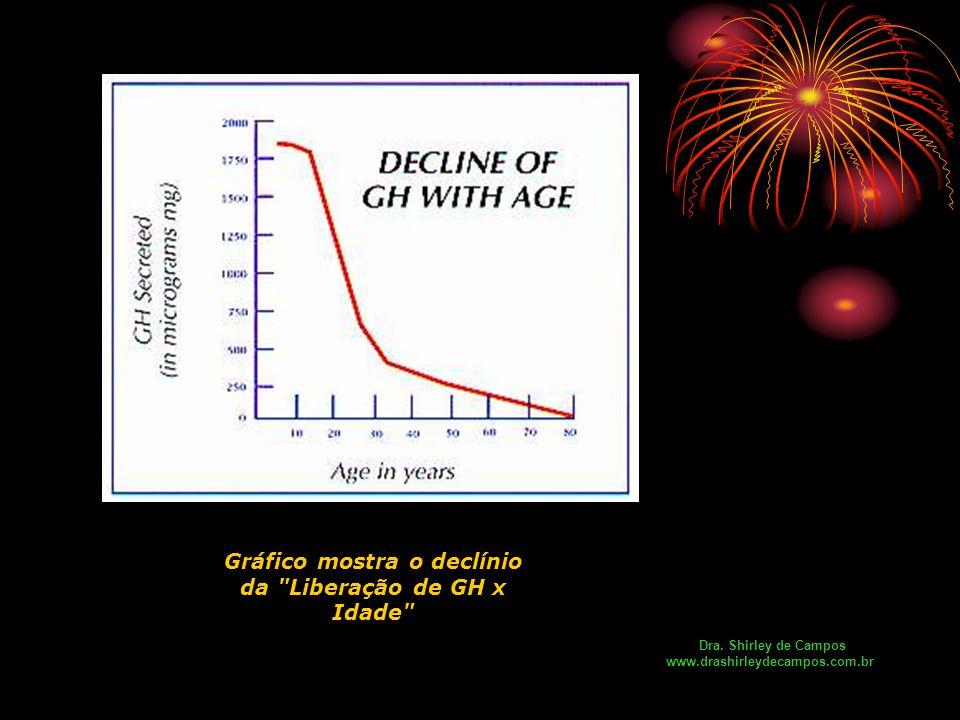 Gráfico mostra o declínio da Liberação de GH x Idade