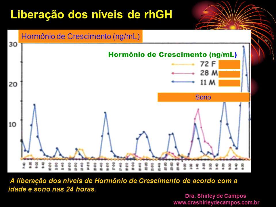 Hormônio de Crescimento (ng/mL)