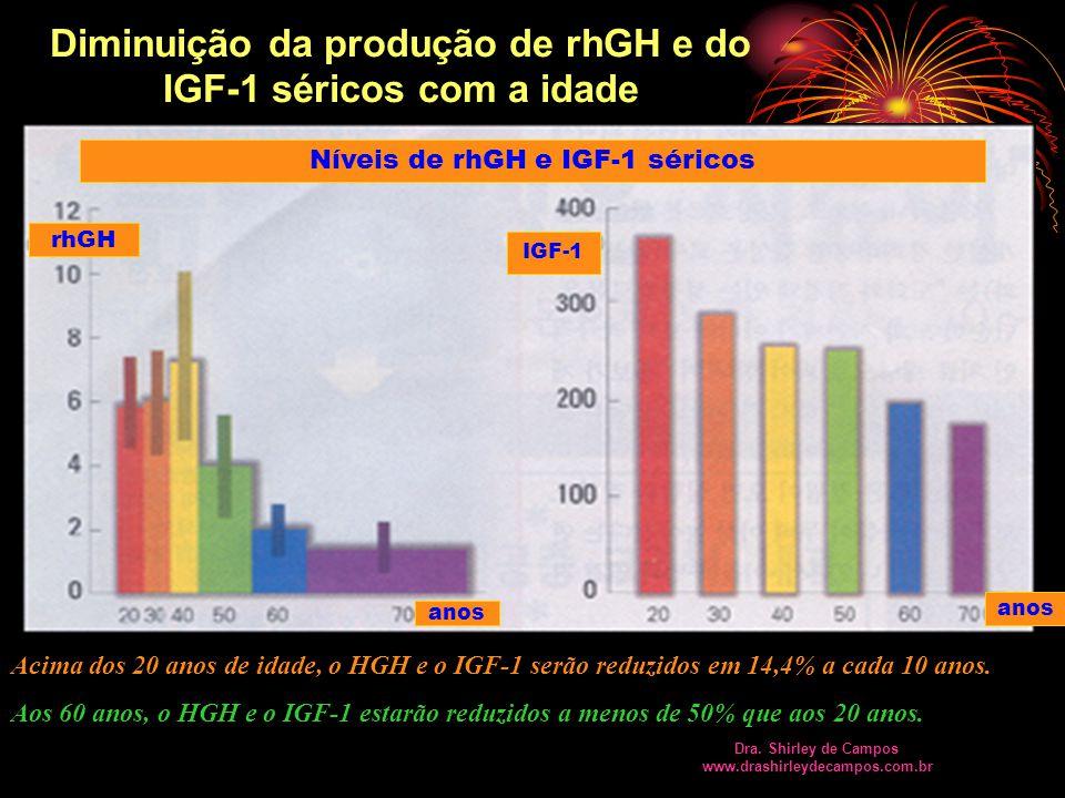 Diminuição da produção de rhGH e do IGF-1 séricos com a idade