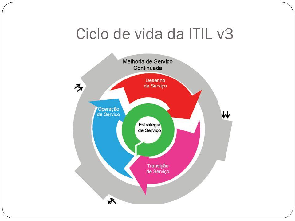 Ciclo de vida da ITIL v3