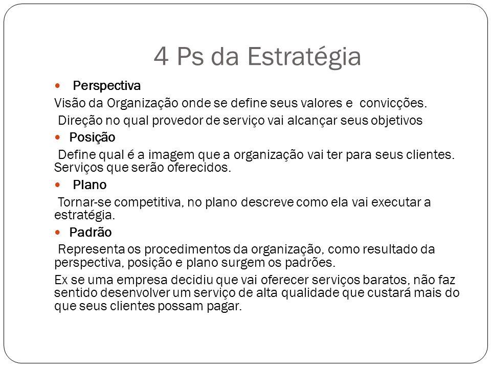 4 Ps da Estratégia Perspectiva