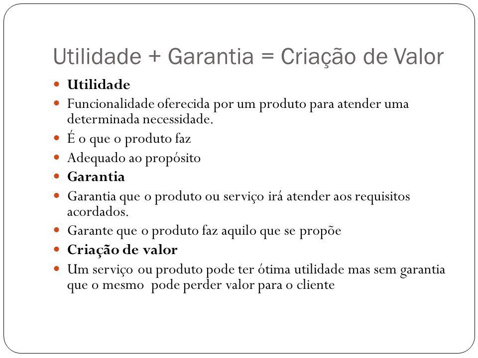 Utilidade + Garantia = Criação de Valor