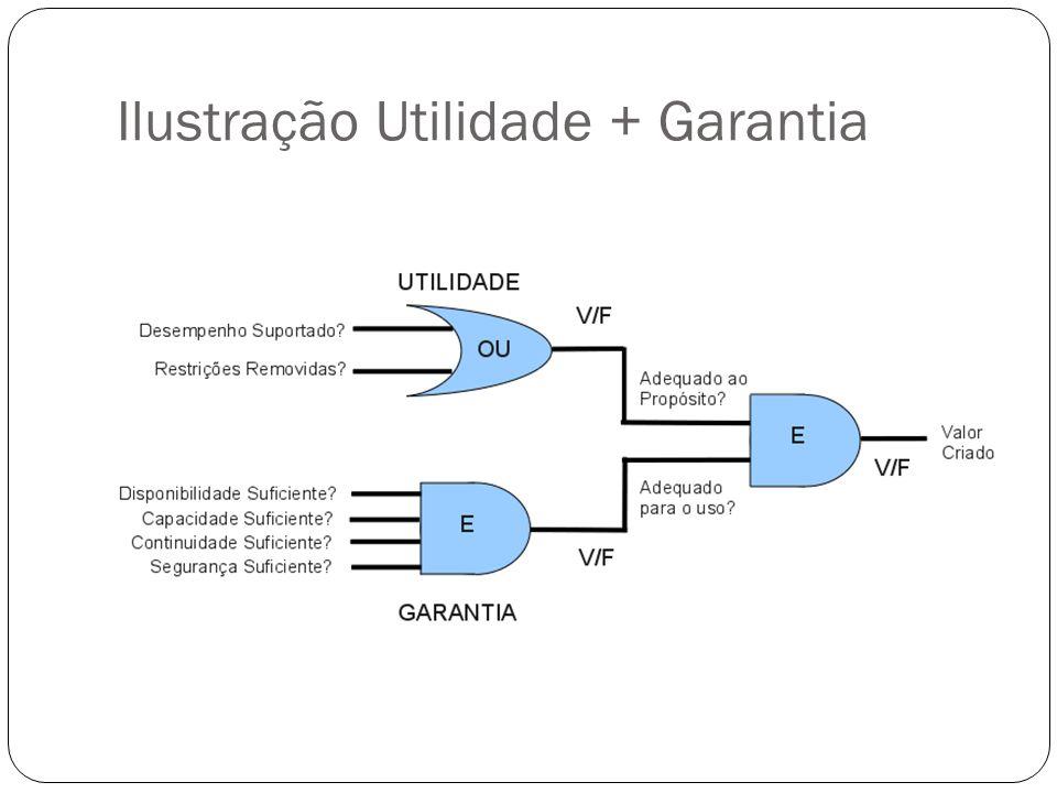 Ilustração Utilidade + Garantia