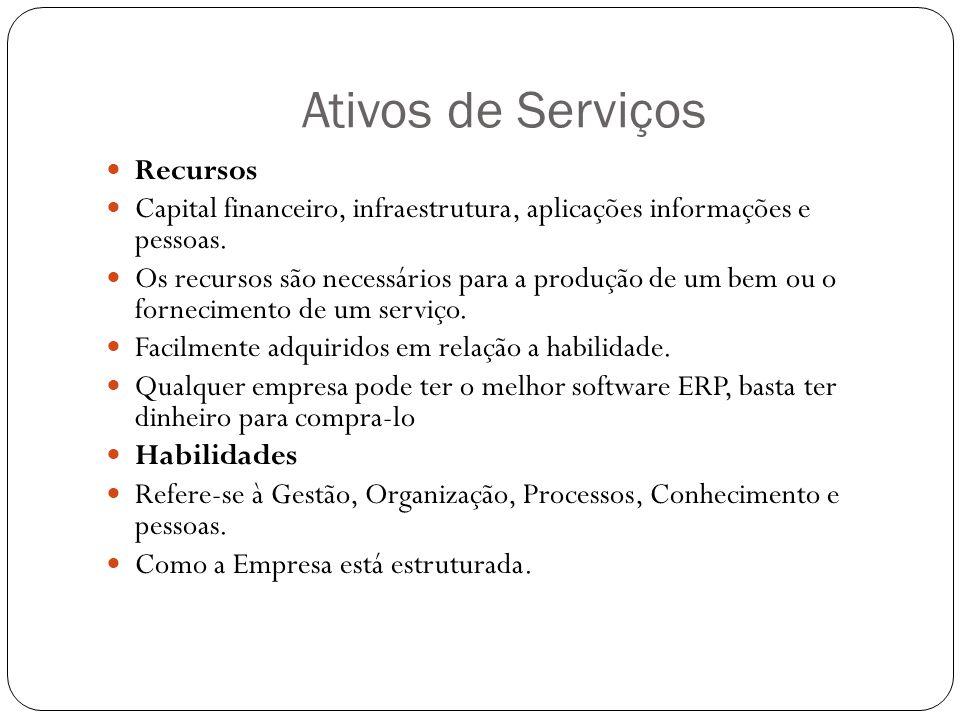 Ativos de Serviços Recursos