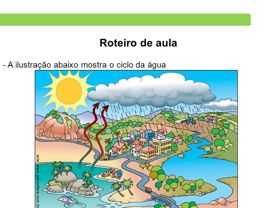 Roteiro de aula A ilustração abaixo mostra o ciclo da água