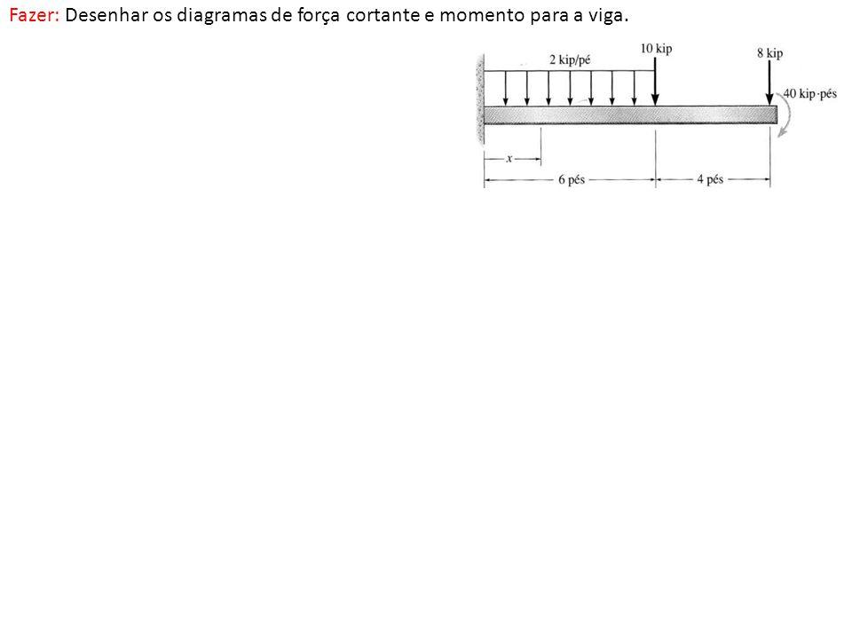 Fazer: Desenhar os diagramas de força cortante e momento para a viga.