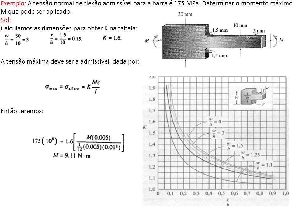 Exemplo: A tensão normal de flexão admissível para a barra é 175 MPa