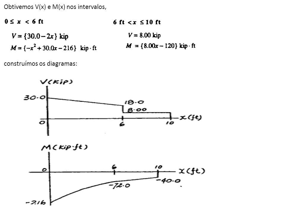 Obtivemos V(x) e M(x) nos intervalos,