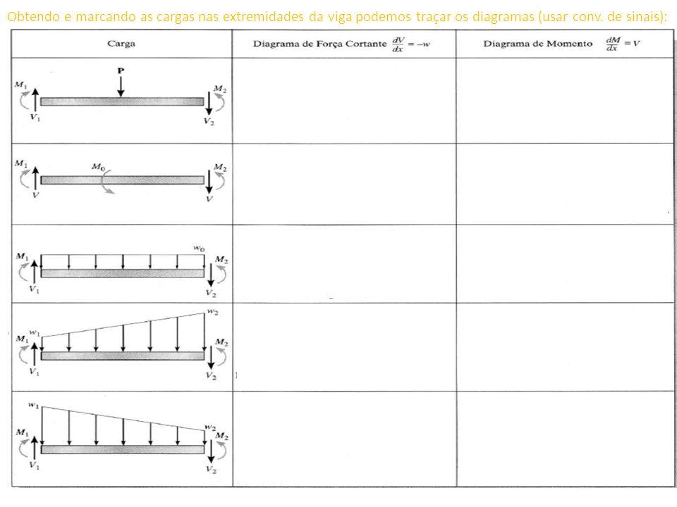 Obtendo e marcando as cargas nas extremidades da viga podemos traçar os diagramas (usar conv.