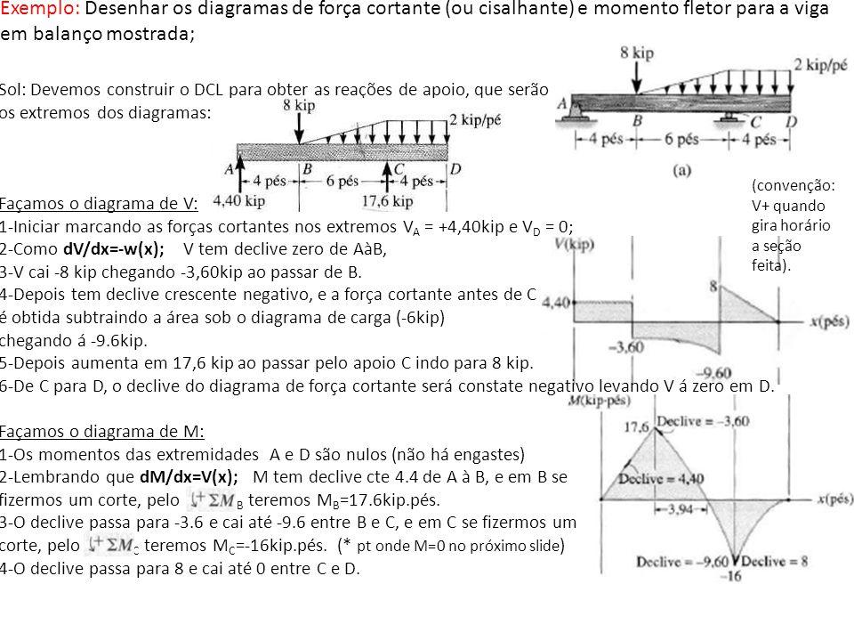Exemplo: Desenhar os diagramas de força cortante (ou cisalhante) e momento fletor para a viga em balanço mostrada;