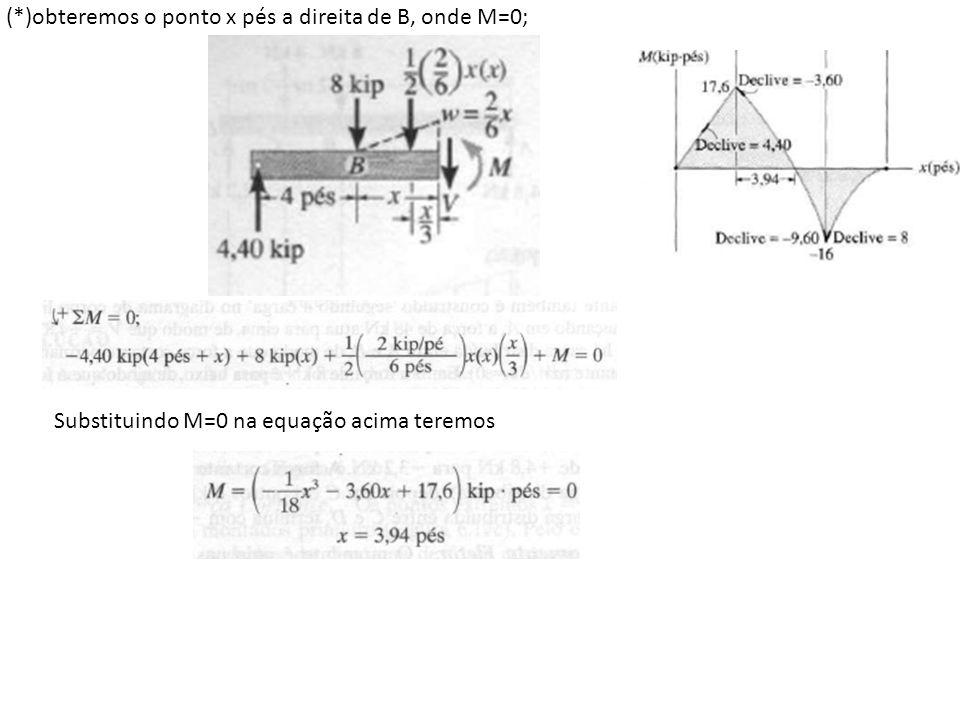 (*)obteremos o ponto x pés a direita de B, onde M=0;