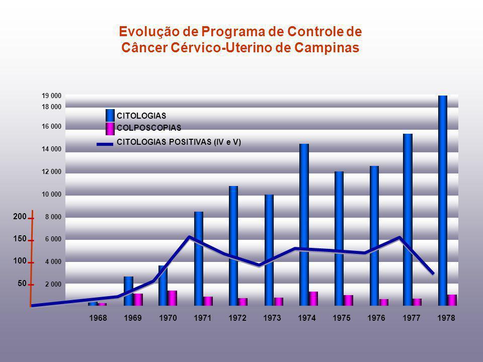 Evolução de Programa de Controle de Câncer Cérvico-Uterino de Campinas