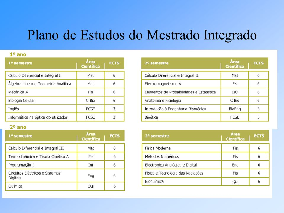 Plano de Estudos do Mestrado Integrado