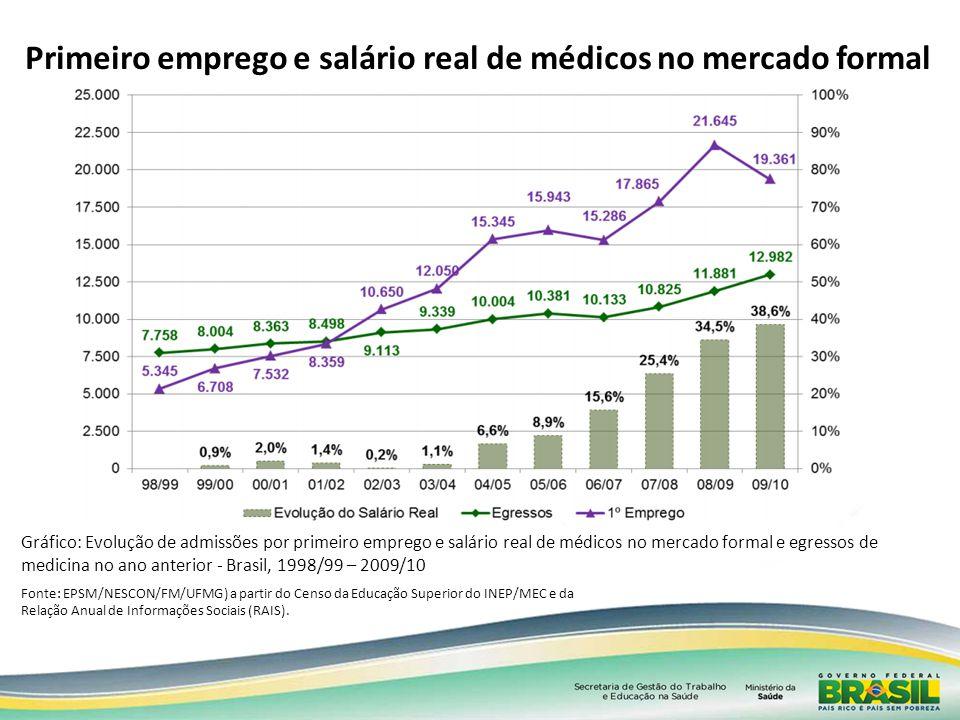 Primeiro emprego e salário real de médicos no mercado formal