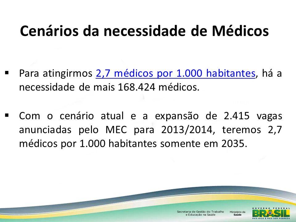 Cenários da necessidade de Médicos