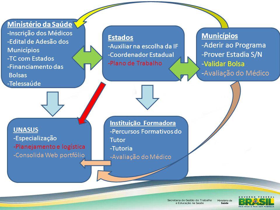 Ministério da Saúde Estados Municípios -Aderir ao Programa