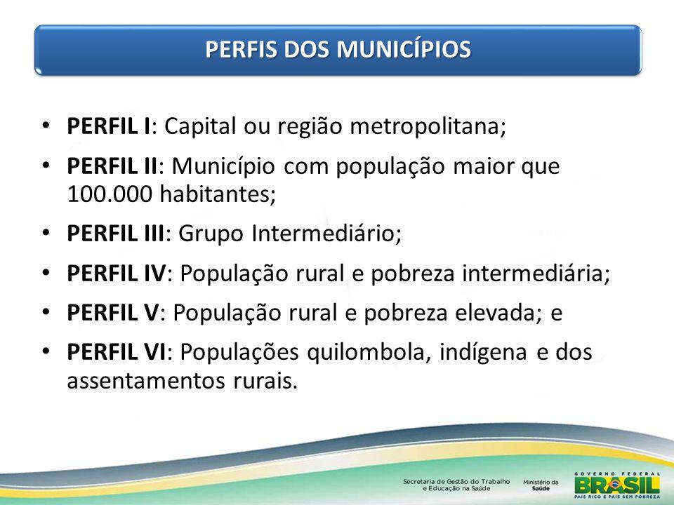PERFIS DOS MUNICÍPIOS PERFIL I: Capital ou região metropolitana; PERFIL II: Município com população maior que 100.000 habitantes;